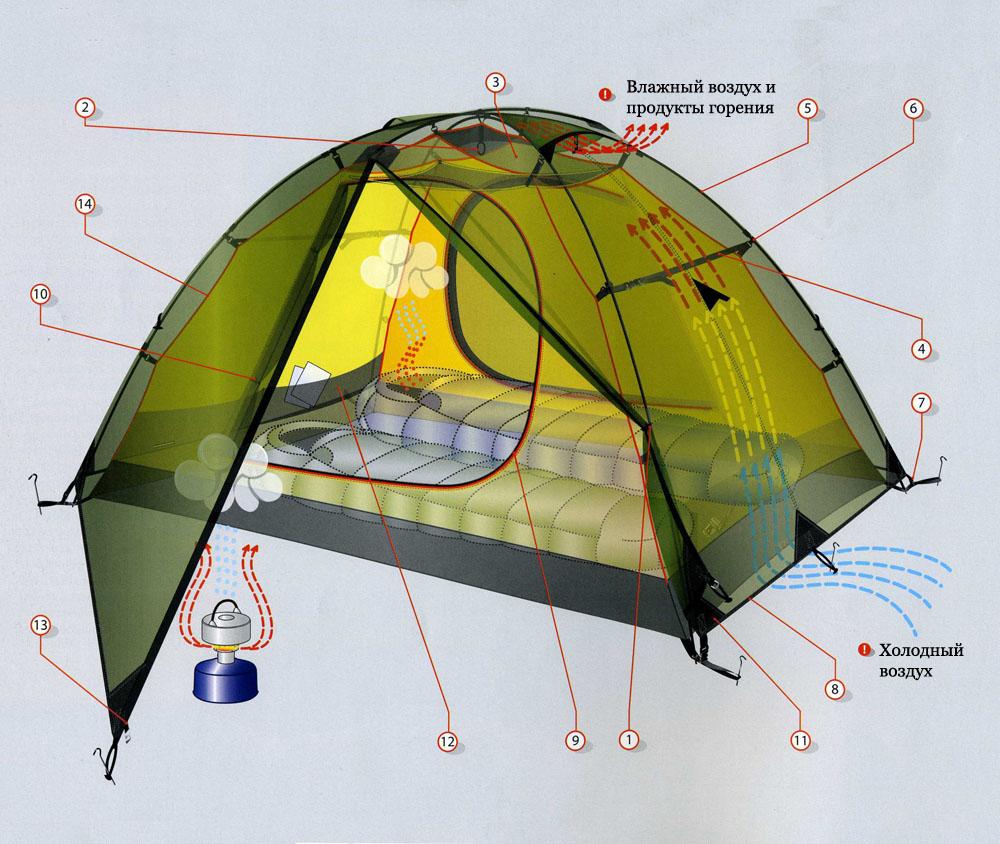 Конструкция палаток ALEXIKA.